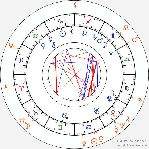 Horoscope Matching, Love compatibility: Václav Vydra nejml. and Dana Medřická