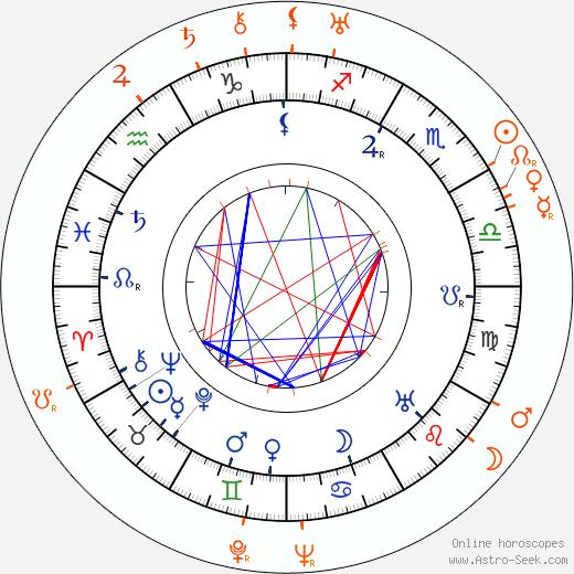 Horoscope Matching, Love compatibility: Václav Vydra Sr. and Václav Vydra Jr.