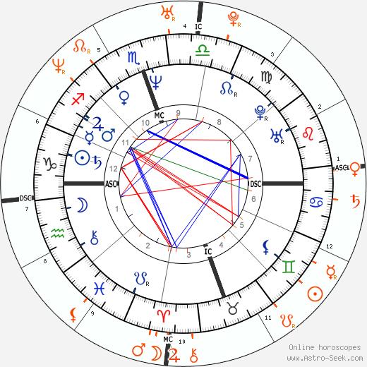 Horoscope Matching, Love compatibility: Val Kilmer and Angelina Jolie