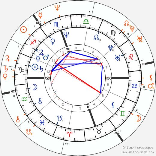 Horoscope Matching, Love compatibility: Val Kilmer and Daryl Hannah