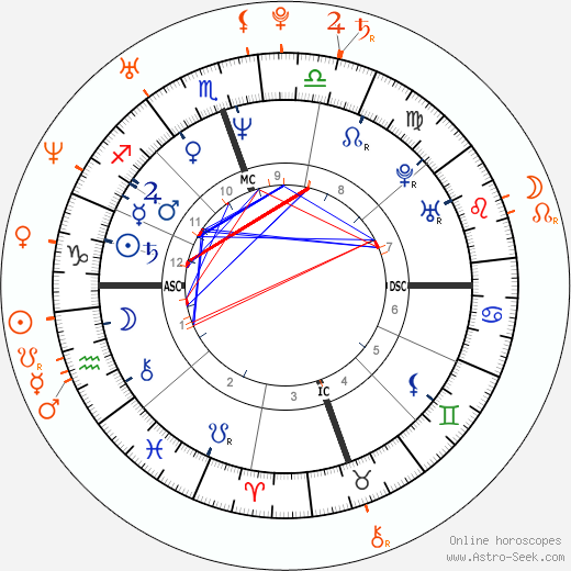 Horoscope Matching, Love compatibility: Val Kilmer and Izabella Miko
