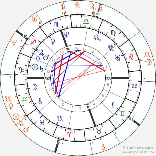 Horoscope Matching, Love compatibility: Val Kilmer and Paris Hilton