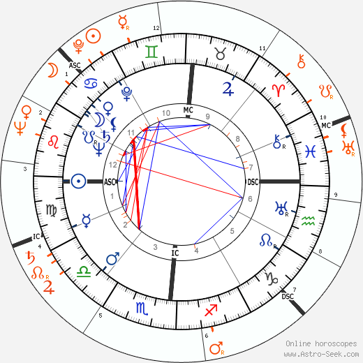 Horoscope Matching, Love compatibility: Van Johnson and Frances Rafferty
