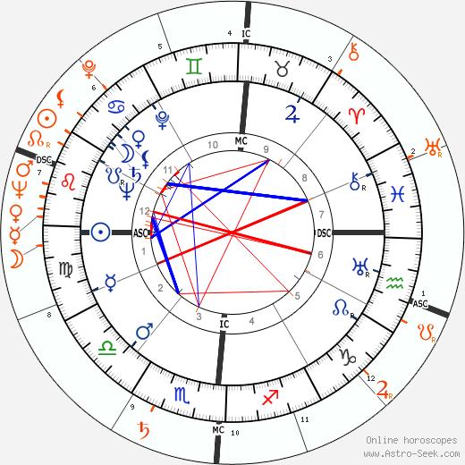 Horoscope Matching, Love compatibility: Van Johnson and Gloria DeHaven