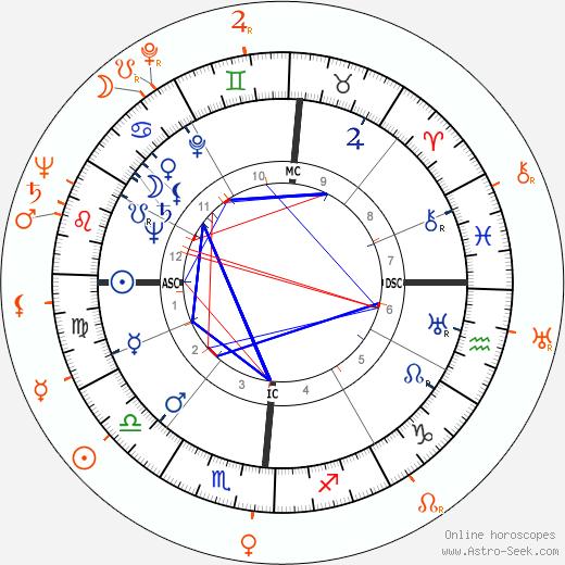 Horoscope Matching, Love compatibility: Van Johnson and June Allyson