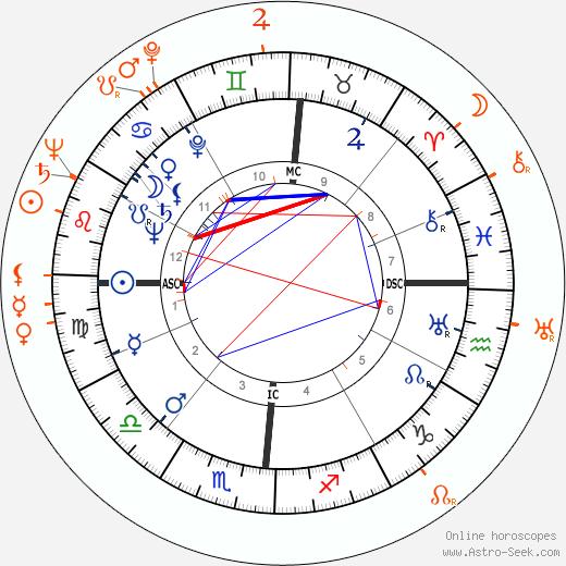 Horoscope Matching, Love compatibility: Van Johnson and Kay Williams