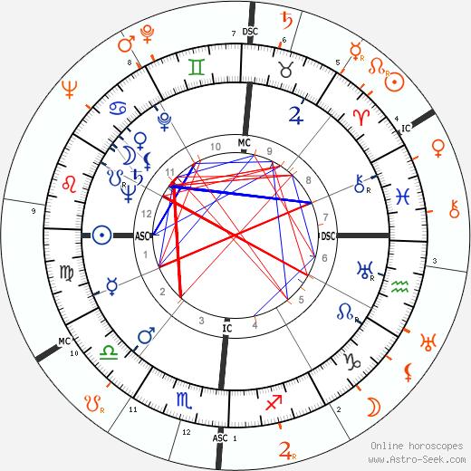 Horoscope Matching, Love compatibility: Van Johnson and Sonja Henie