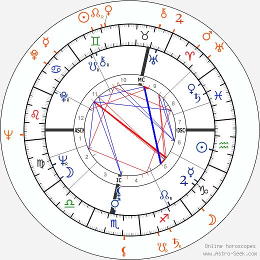Horoscope Matching, Love compatibility: Vanessa Redgrave and Tony Richardson
