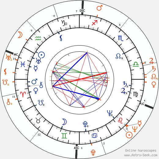 Horoscope Matching, Love compatibility: Vera-Ellen and Rory Calhoun
