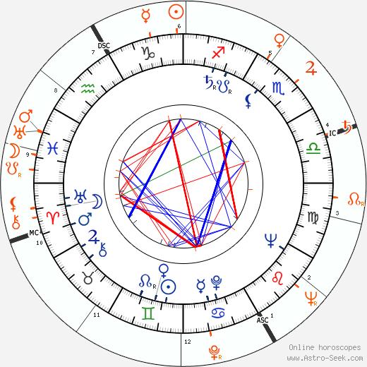 Horoscope Matching, Love compatibility: Vic Damone and Ava Gardner