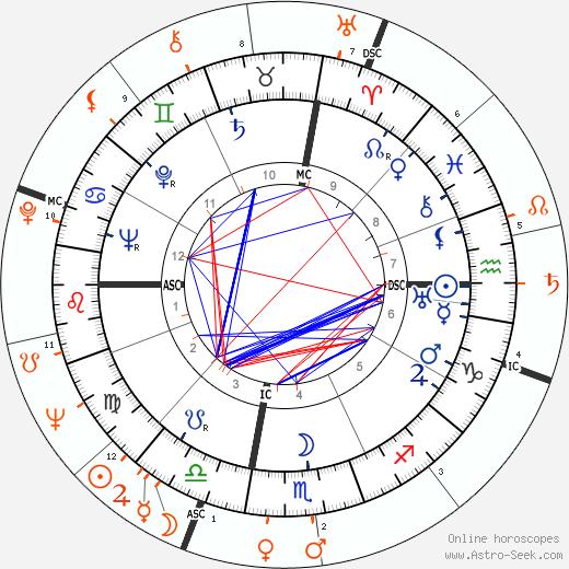 Horoscope Matching, Love compatibility: Victor Mature and Karen Sharpe