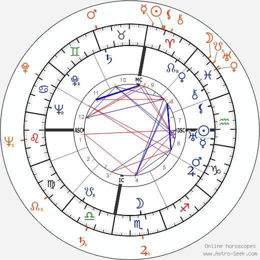 Horoscope Matching, Love compatibility: Victor Mature and Mari Blanchard