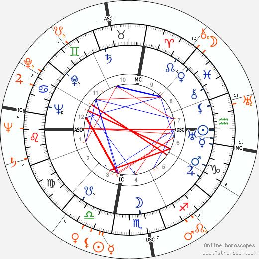Horoscope Matching, Love compatibility: Victor Mature and Rita Hayworth