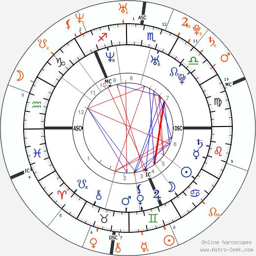 Horoscope Matching, Love compatibility: Victoria Ingrid Alice Desirée and Madeleine Thérèse Amélie Joséphine