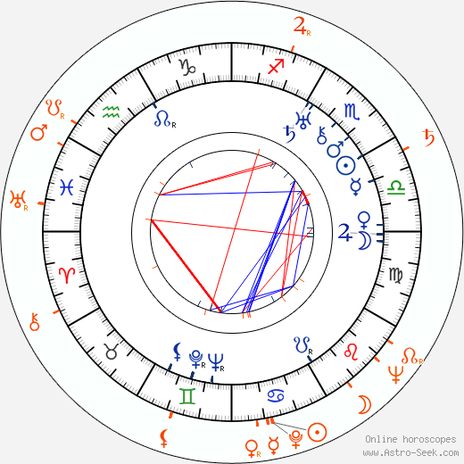 Horoscope Matching, Love compatibility: Vilém Lipský and Oldřich Lipský