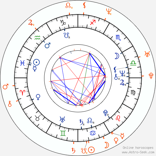 Horoscope Matching, Love compatibility: Vladimír Železný and Jakub Železný