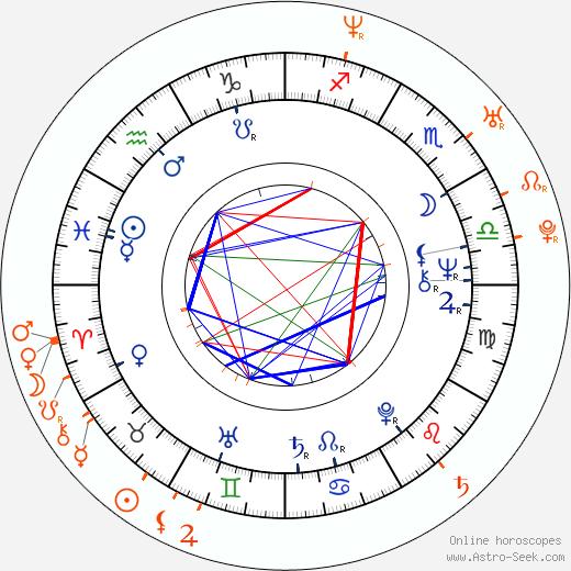 Horoscope Matching, Love compatibility: Vladimír Železný and Konstancie Železná