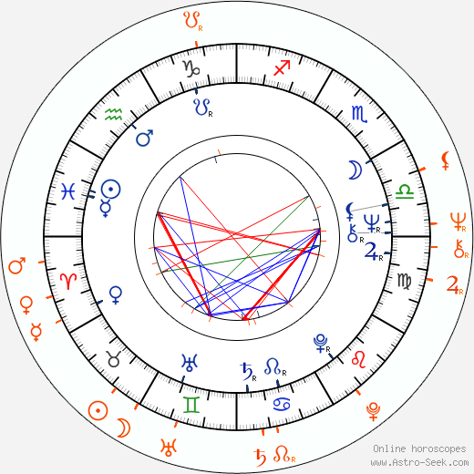 Horoscope Matching, Love compatibility: Vladimír Železný and Marta Davouze