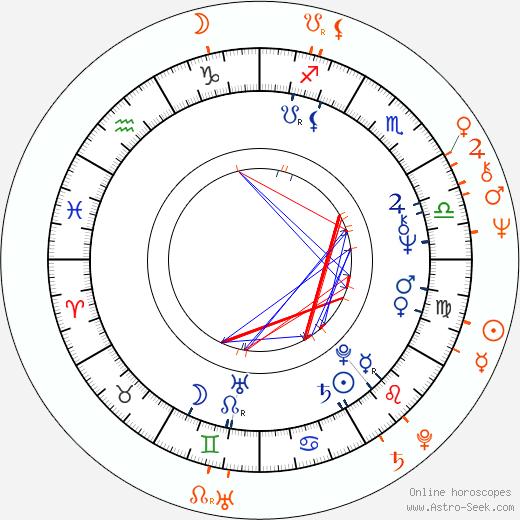 Horoscope Matching, Love compatibility: Vlastimil Harapes and Hana Zagorová