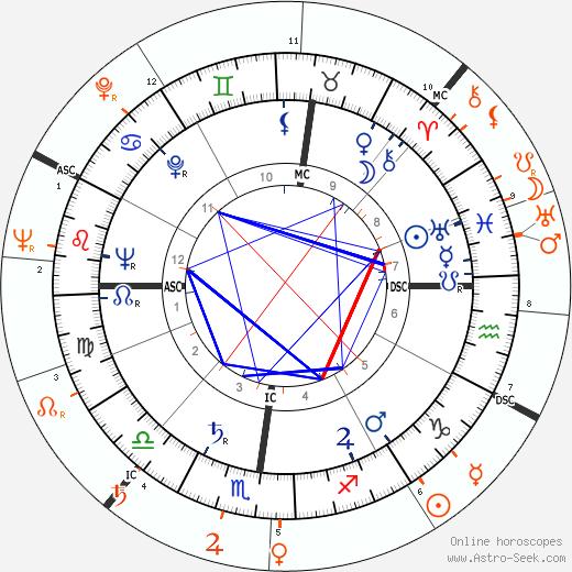 Horoscope Matching, Love compatibility: Walter Chiari and Ava Gardner