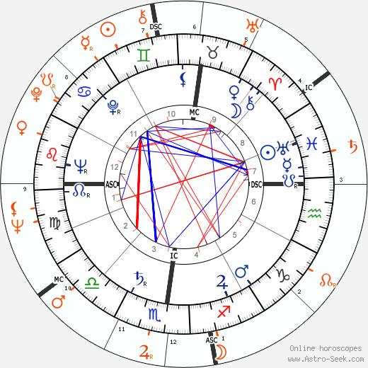 Horoscope Matching, Love compatibility: Walter Chiari and Belinda Lee