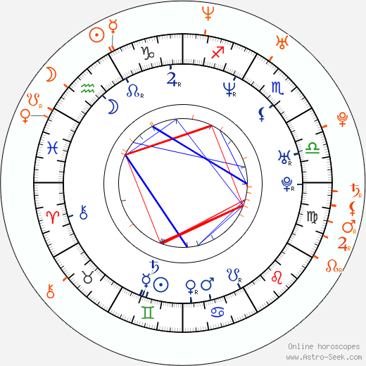 Horoscope Matching, Love compatibility: Wentworth Miller and Luke Macfarlane
