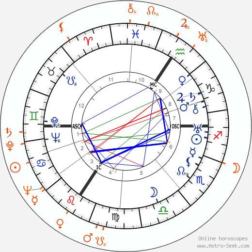 Horoscope Matching, Love compatibility: Werner Heisenberg and Elisabeth Heisenberg