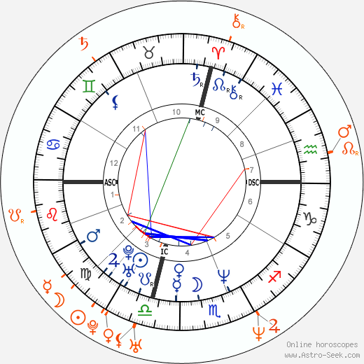 Horoscope Matching, Love compatibility: Will Smith and Jada Pinkett Smith