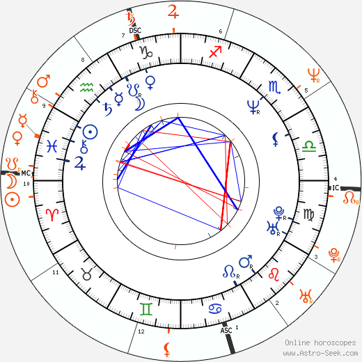 Horoscope Matching, Love compatibility: William Baldwin and Jennifer Grey
