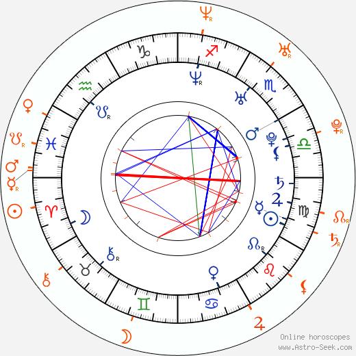 Horoscope Matching, Love compatibility: William Levy and Elizabeth Gutierrez