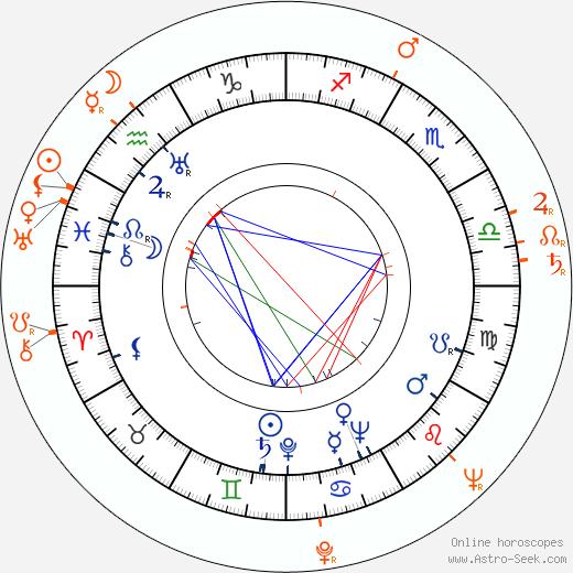 Horoscope Matching, Love compatibility: William Lundigan and Angela Greene