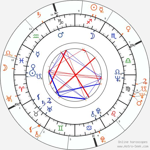 Horoscope Matching, Love compatibility: Wilson Pickett and Little Richard