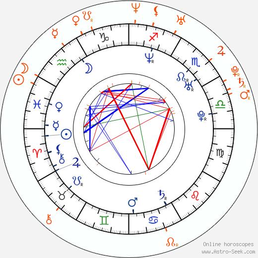 Horoscope Matching, Love compatibility: Wladimir Klitschko and Diana Kovalchuk