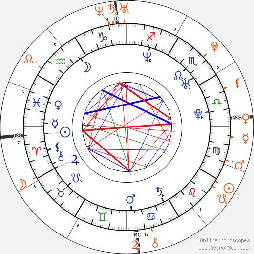 Horoscope Matching, Love compatibility: Wladimir Klitschko and Hayden Panettiere