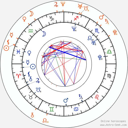 Horoscope Matching, Love compatibility: Wladimir Klitschko and Karolína Kurková