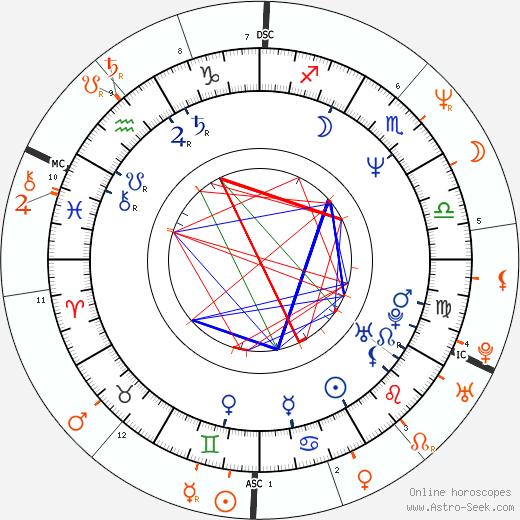 Horoscope Matching, Love compatibility: Woody Harrelson and Ally Sheedy