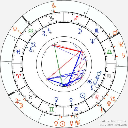 Horoscope Matching, Love compatibility: Woody Harrelson and Carol Kane