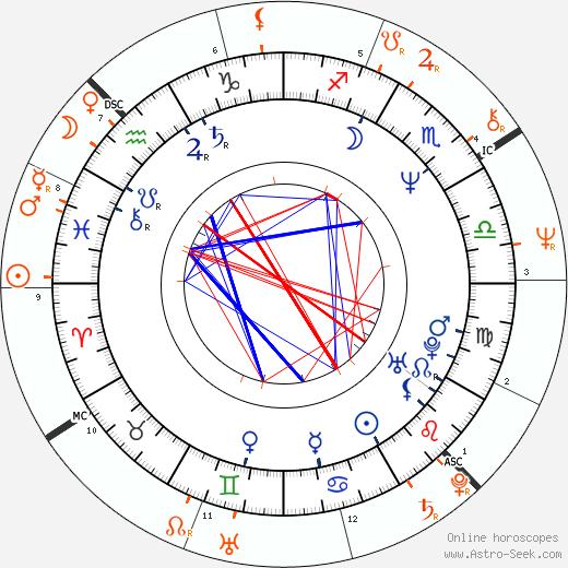 Horoscope Matching, Love compatibility: Woody Harrelson and Glenn Close