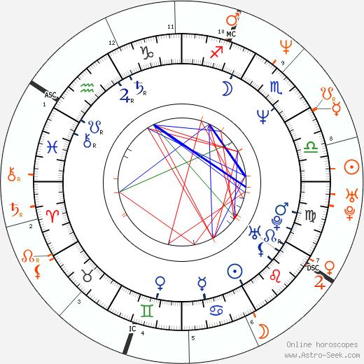 Horoscope Matching, Love compatibility: Woody Harrelson and Moon Zappa
