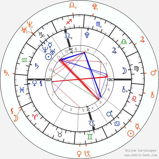 Horoscope Matching, Love compatibility: Zayn Malik and Perrie Edwards