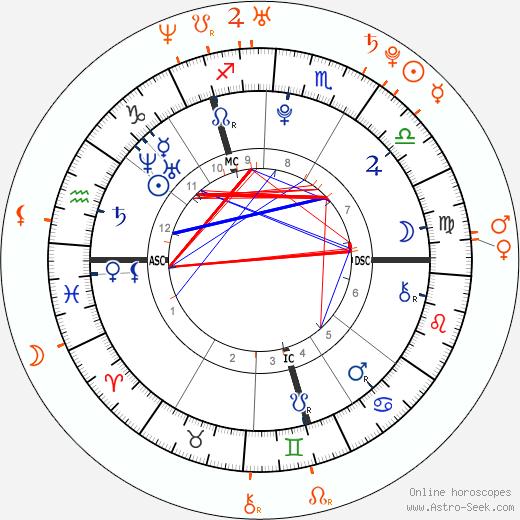 Horoscope Matching, Love compatibility: Zayn Malik and Rebecca Ferguson