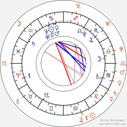 Horoscope Matching, Love compatibility: Zoe Aggeliki and Josh Hartnett
