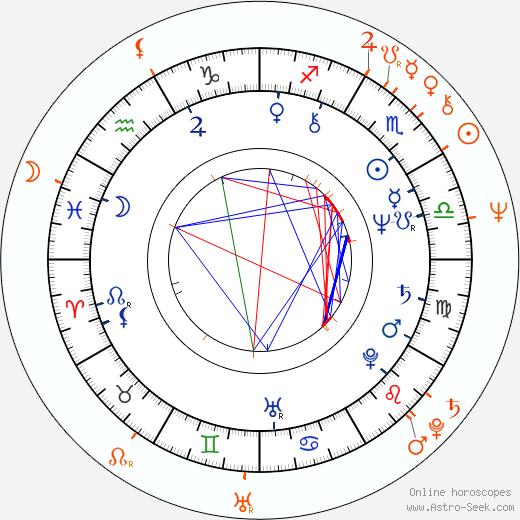 Horoscope Matching, Love compatibility: Žofie Veselá Kanyzová and Jan Kanyza