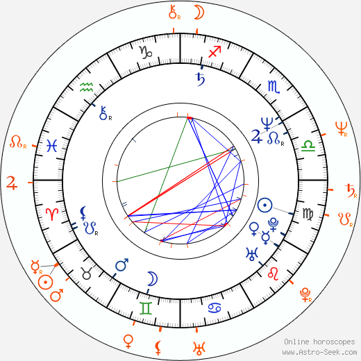 Horoscope Matching, Love compatibility: Zora Jandová and Zdenek Merta