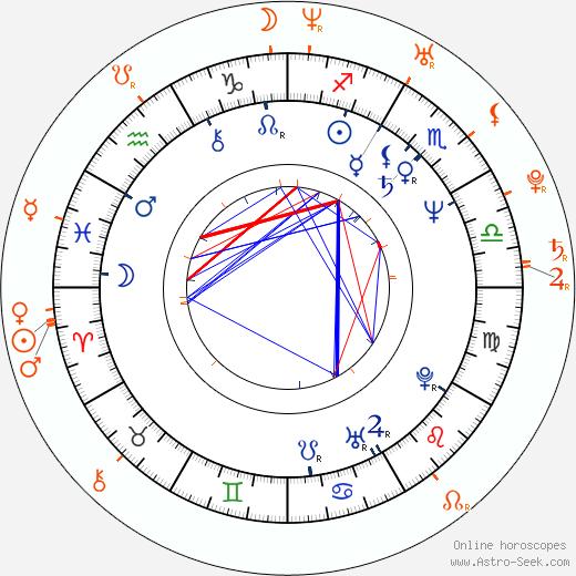 Horoscope Matching, Love compatibility: Zuzana Mixová and Ondřej Brousek
