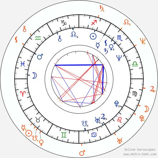 Horoscope Matching, Love compatibility: Zuzana Mixová and Otakar Brousek Jr.