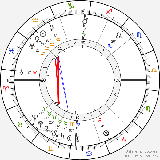 Proclus birth chart, biography, wikipedia 2019, 2020