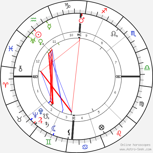 Proclus birth chart, Proclus astro natal horoscope, astrology