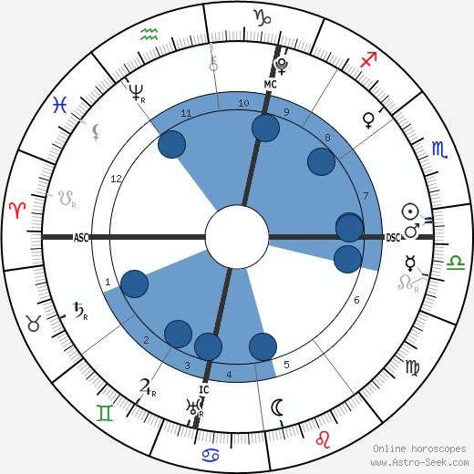 William the Conqueror wikipedia, horoscope, astrology, instagram