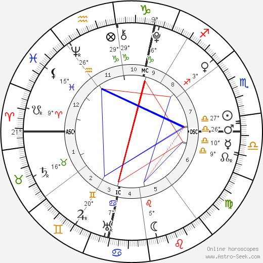 William the Conqueror birth chart, biography, wikipedia 2019, 2020